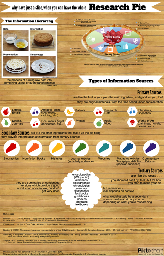 an infographic which uses images of pies and cakes and icons of fruit or slices of pie.