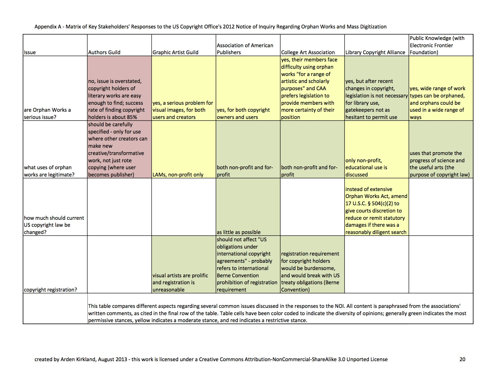 an image of a color-coded table